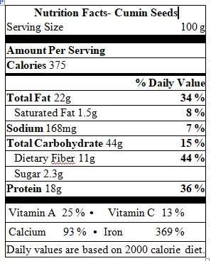 Jeera Nutrition